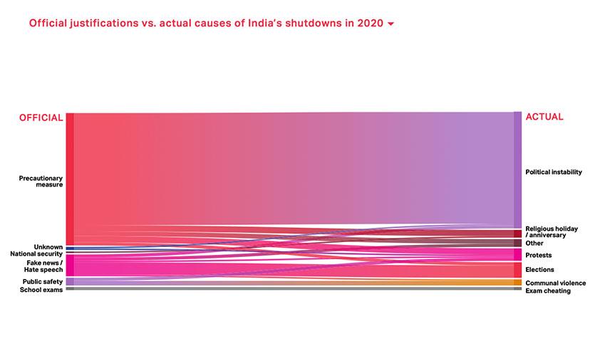 Internet shutdowns in India