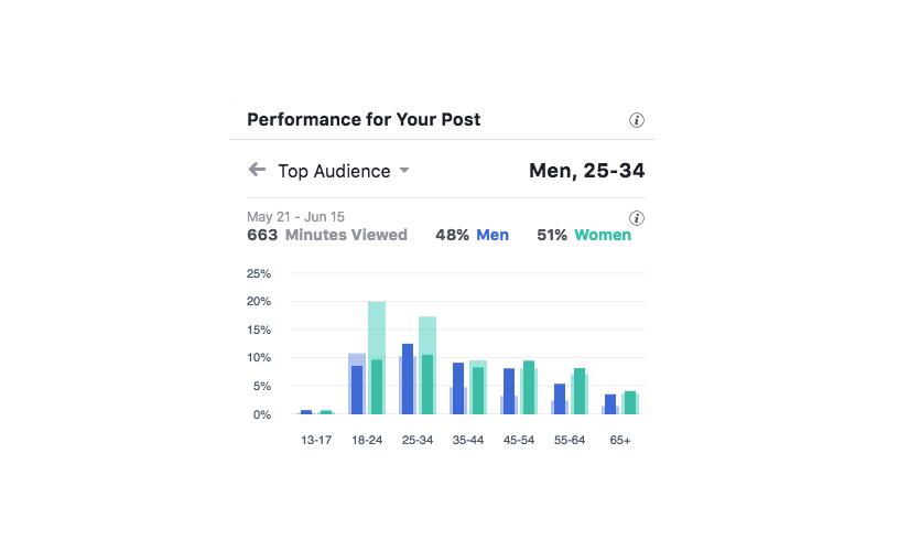 Should We Display Gender Or Pronouns On Social Media Platforms?